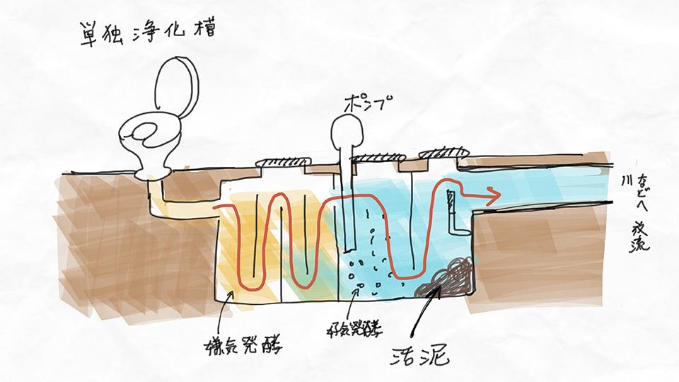 2/21,22 土と微生物で下水を作る。四井真治さんと2日間で作るバイオジオフィルター!