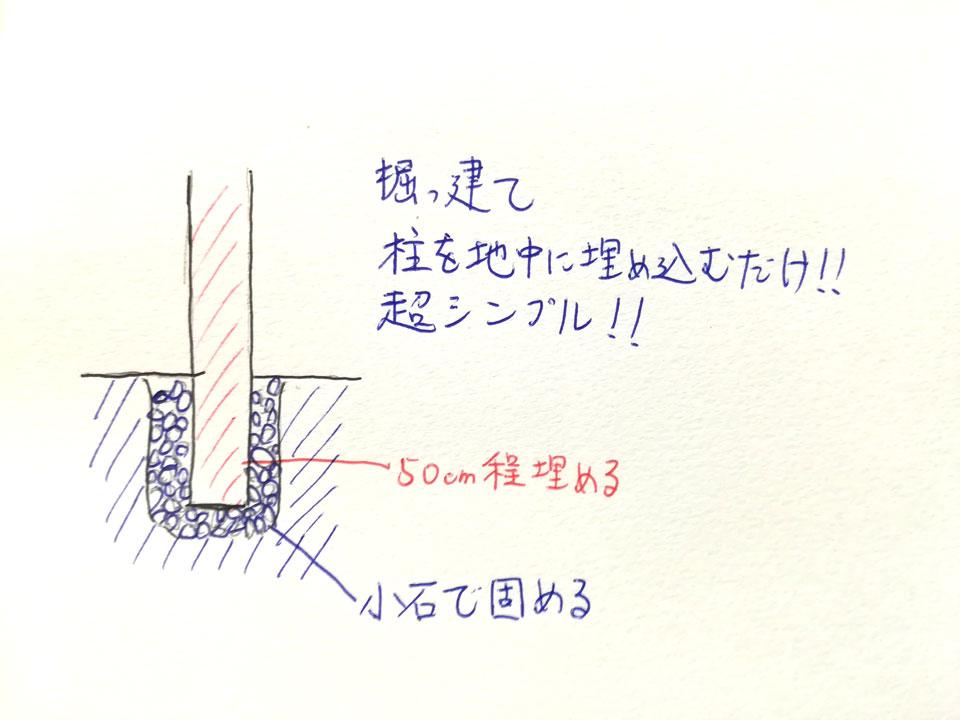小屋作り初心者必見!!大工経験0インターン'sの小屋作り攻略法